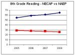 naep-graph